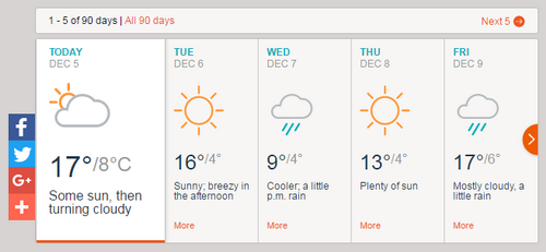 Perkiraan Cuaca 90 Hari Ke Depan